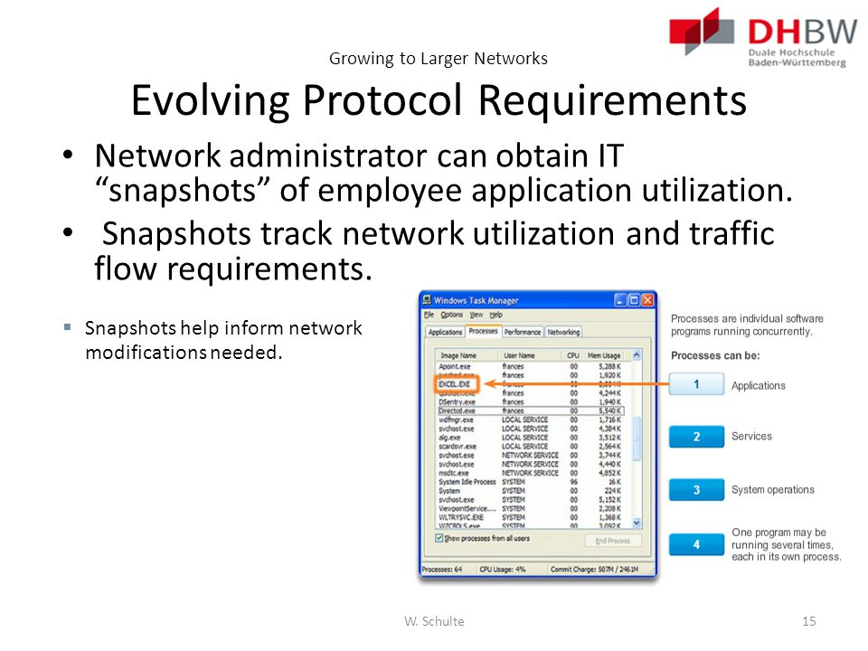 Growing to Larger Networks Evolving Protocol Requirements Network administrator can obtain IT snapshots of employee application utilization. Snapshots