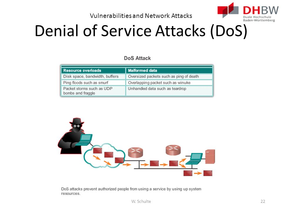 Vulnerabilities and Network Attacks Denial of Service Attacks (DoS) W. Schulte22