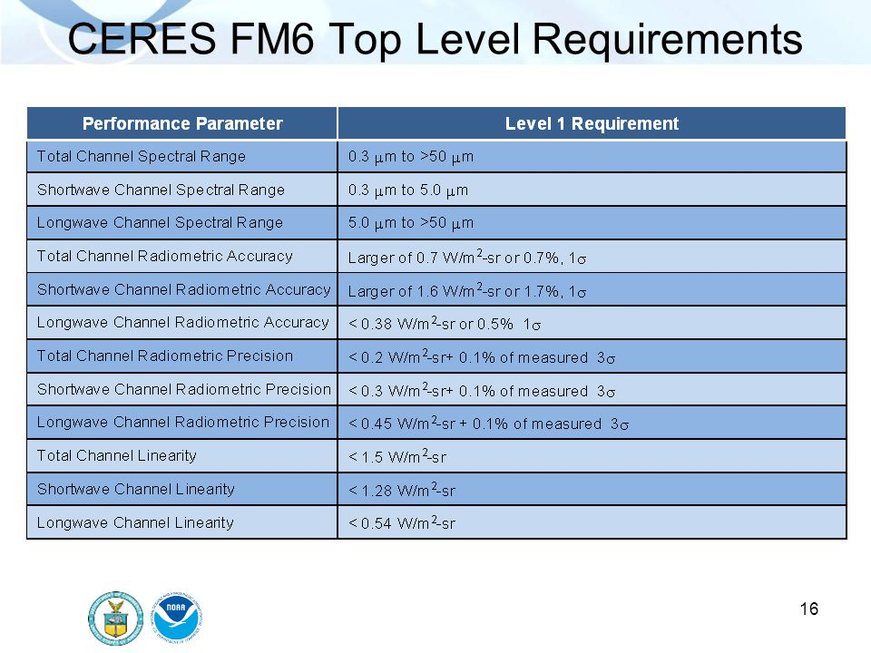 16 CERES FM6 Top Level Requirements
