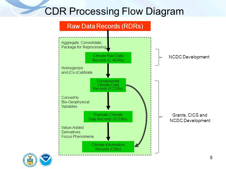CDR Processing Flow Diagram Raw Data Records (RDRs) Fundamental Climate Data Records (FCDRs) Thematic Climate Data Records (TCDRs) Aggregate, Consolid