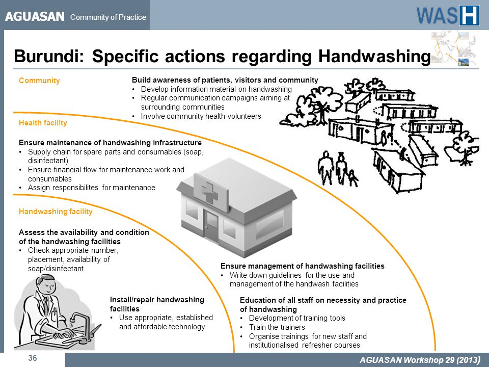 AGUASAN Community of Practice Community Health facility Handwashing facility Burundi: Specific actions regarding Handwashing 36 AGUASAN Workshop 29 (2