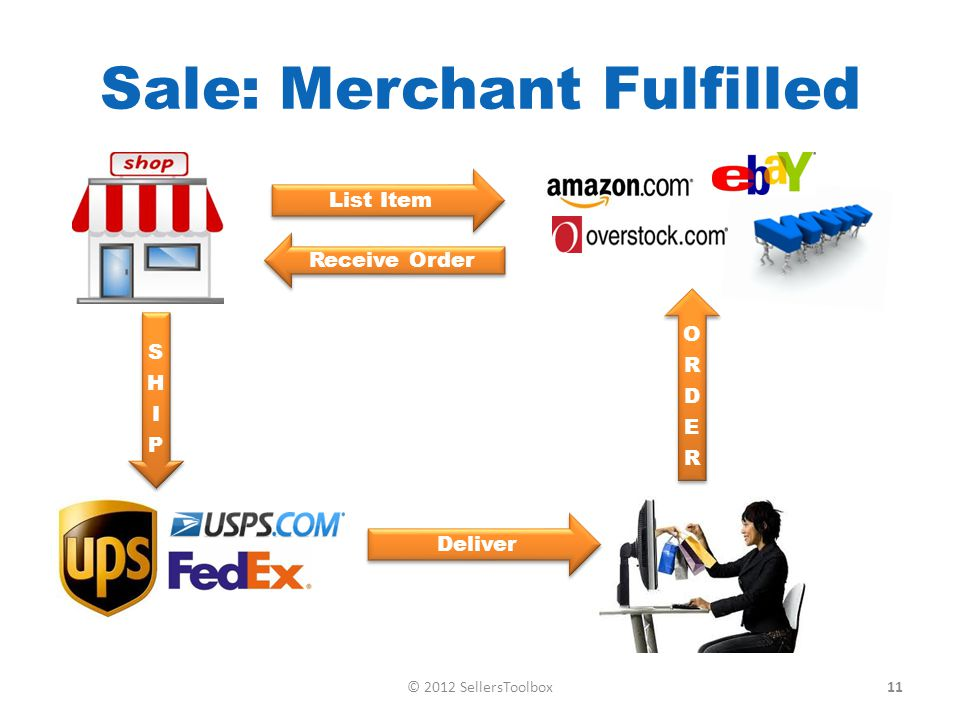 Sale: Merchant Fulfilled List Item Receive Order Deliver 11© 2012 SellersToolbox
