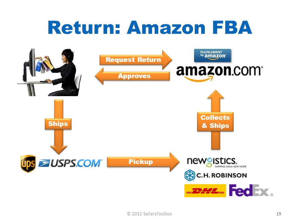 Return: Amazon FBA Pickup Approves Request Return Collects & Ships Ships 15© 2012 SellersToolbox