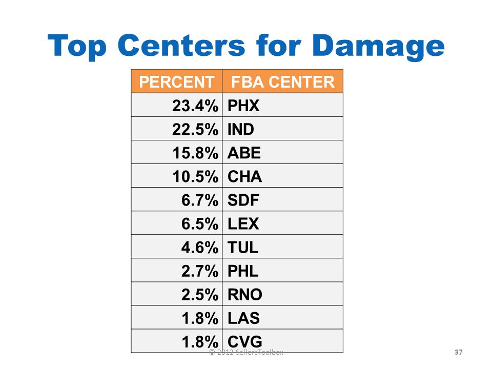 Top Centers for Damage PERCENTFBA CENTER 23.4%PHX 22.5%IND 15.8%ABE 10.5%CHA 6.7%SDF 6.5%LEX 4.6%TUL 2.7%PHL 2.5%RNO 1.8%LAS 1.8%CVG 37© 2012 SellersToolbox