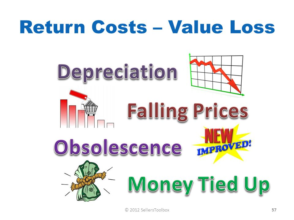 Return Costs – Value Loss 57© 2012 SellersToolbox