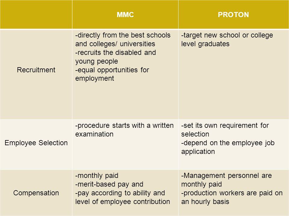 MMCPROTON Recruitment -directly from the best schools and colleges/ universities -recruits the disabled and young people -equal opportunities for empl