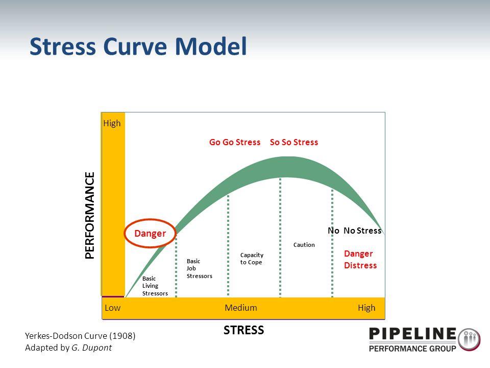 LowMediumHigh STRESS PERFORMANCE High Basic Living Stressors Basic Job Stressors Capacity to Cope Caution Danger Distress Yerkes-Dodson Curve (1908) A