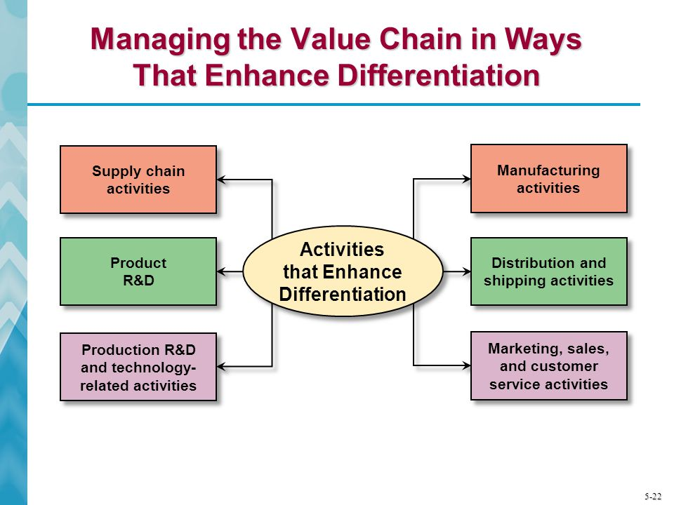 5-22 Managing the Value Chain in Ways That Enhance Differentiation