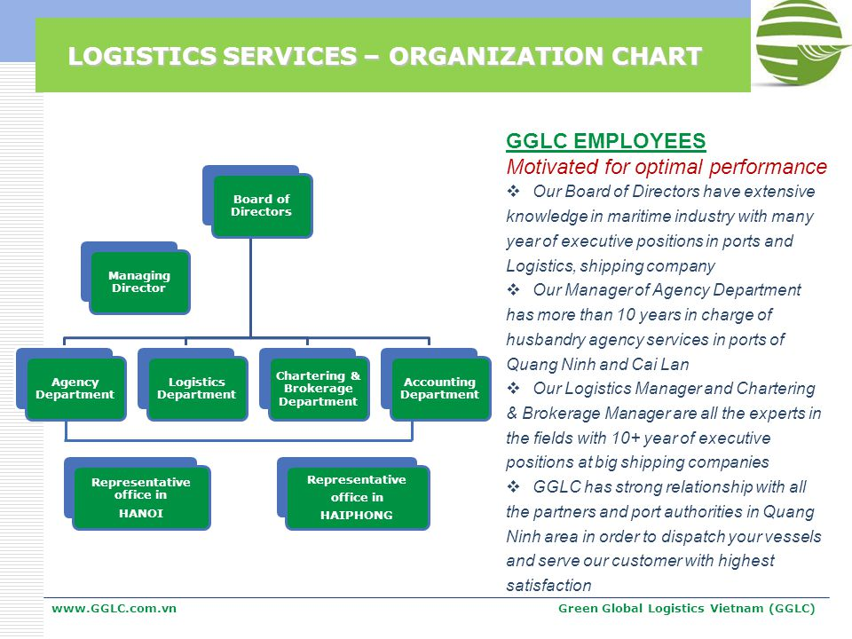 LOGISTICS SERVICES – ORGANIZATION CHART www.GGLC.com.vnGreen Global Logistics Vietnam (GGLC) Board of Directors Agency Department Logistics Department Chartering & Brokerage Department Accounting Department Managing Director Representative office in HANOI Representative office in HAIPHONG GGLC EMPLOYEES Motivated for optimal performance Our Board of Directors have extensive knowledge in maritime industry with many year of executive positions in ports and Logistics, shipping company Our Manager of Agency Department has more than 10 years in charge of husbandry agency services in ports of Quang Ninh and Cai Lan Our Logistics Manager and Chartering & Brokerage Manager are all the experts in the fields with 10+ year of executive positions at big shipping companies GGLC has strong relationship with all the partners and port authorities in Quang Ninh area in order to dispatch your vessels and serve our customer with highest satisfaction