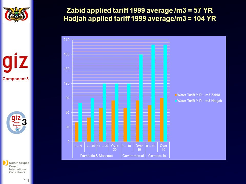 Component 3 13 Zabid applied tariff 1999 average /m3 = 57 YR Hadjah applied tariff 1999 average/m3 = 104 YR