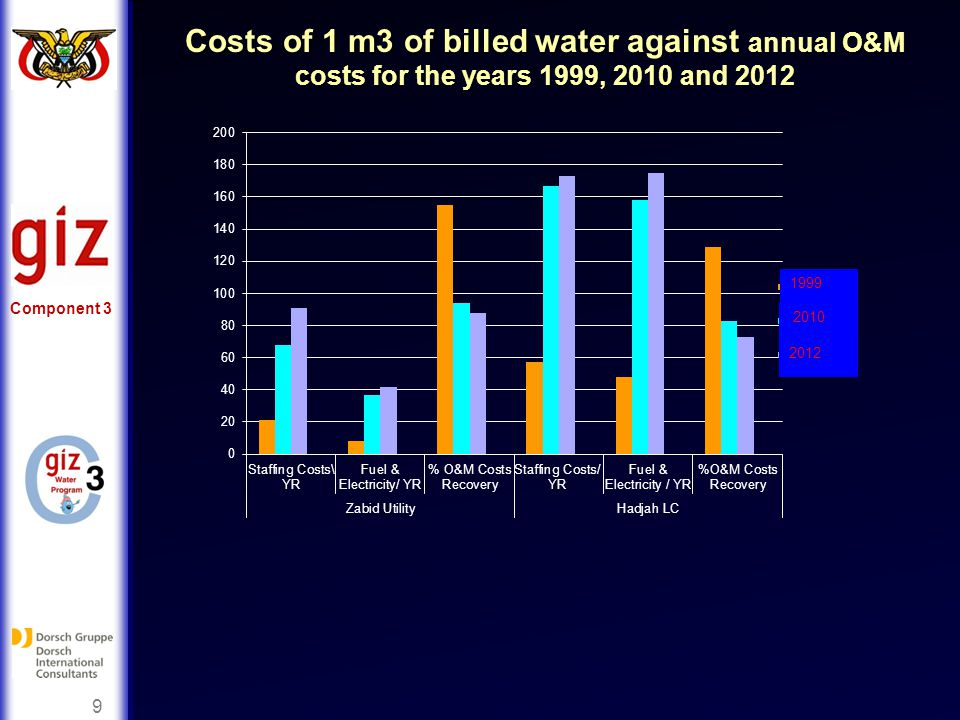 9 Costs of 1 m3 of billed water against annual O&M costs for the years 1999, 2010 and 2012