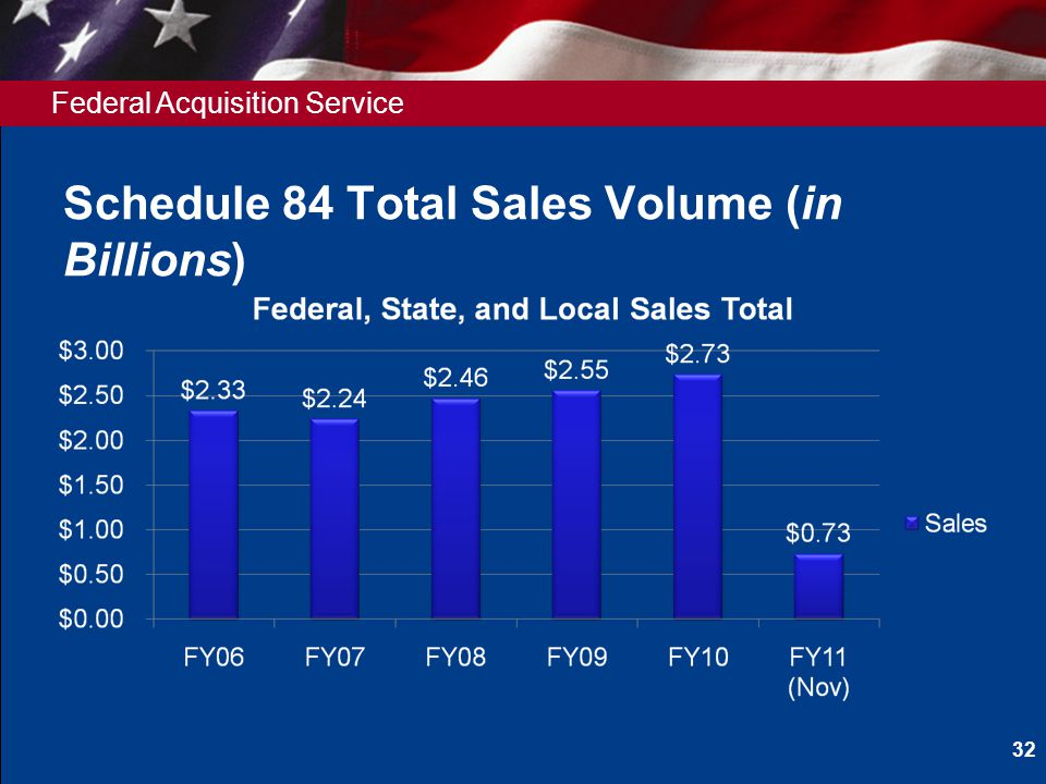Federal Acquisition Service Schedule 84 Total Sales Volume (in Billions) 32