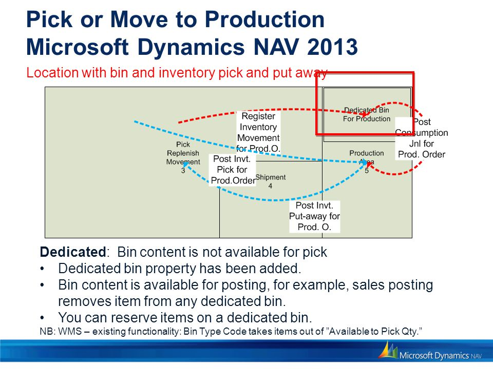 Pick or Move to Production Microsoft Dynamics NAV 2013 Dedicated: Bin content is not available for pick Dedicated bin property has been added. Bin con