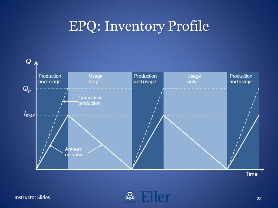 EPQ: Inventory Profile 23 Instructor Slides Q QpQp I max Production and usage Production and usage Production and usage Usage only Usage only Cumulati