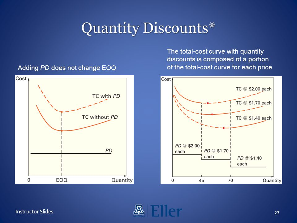Quantity Discounts* 27 Instructor Slides Adding PD does not change EOQ The total-cost curve with quantity discounts is composed of a portion of the to