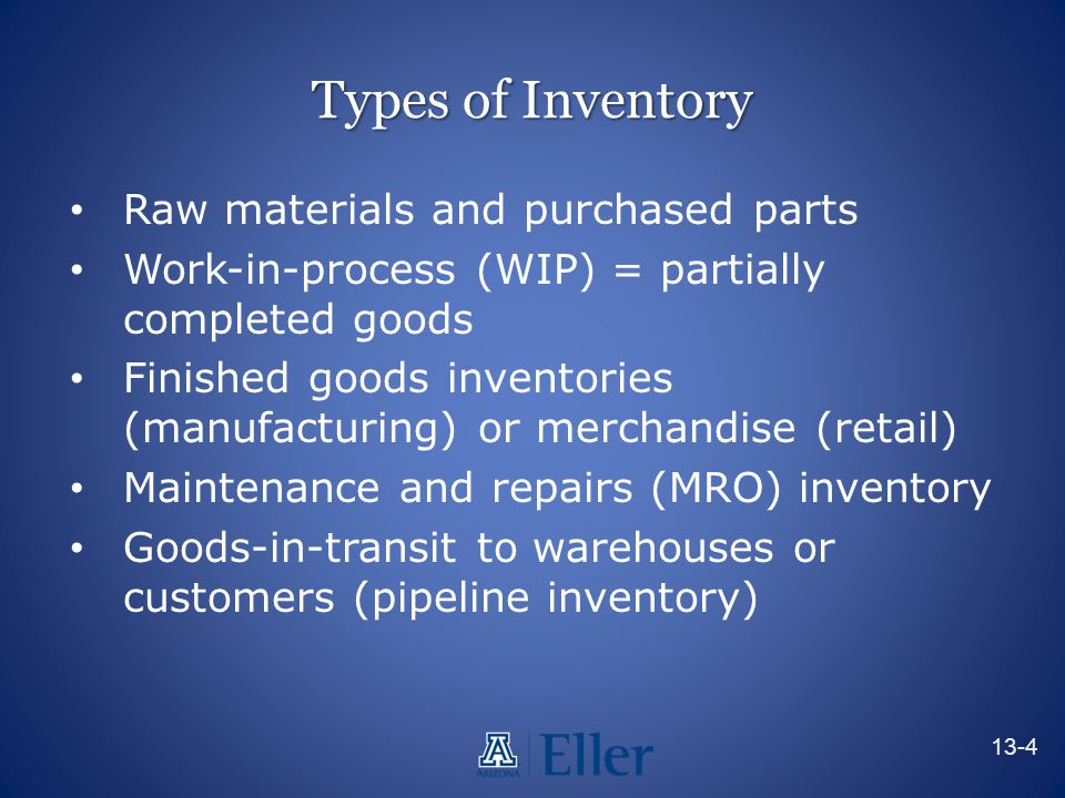 Types of Inventory Raw materials and purchased parts Work-in-process (WIP) = partially completed goods Finished goods inventories (manufacturing) or m