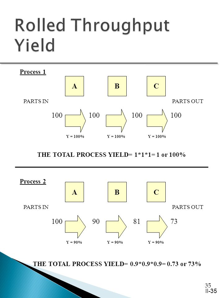 35 ABC 100 100 100 100 PARTS OUT Y = 100% THE TOTAL PROCESS YIELD= 1*1*1= 1 or 100% 100 90 81 73 ABC Y = 90% Process 1 Process 2 THE TOTAL PROCESS YIELD= 0.9*0.9*0.9= 0.73 or 73% PARTS OUTPARTS IN II-35