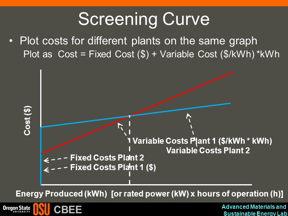 Advanced Materials and Sustainable Energy Lab CBEE Screening Curve Plot costs for different plants on the same graph Plot as Cost = Fixed Cost ($) + V