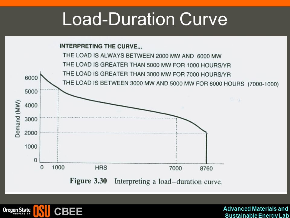 Advanced Materials and Sustainable Energy Lab CBEE Load-Duration Curve