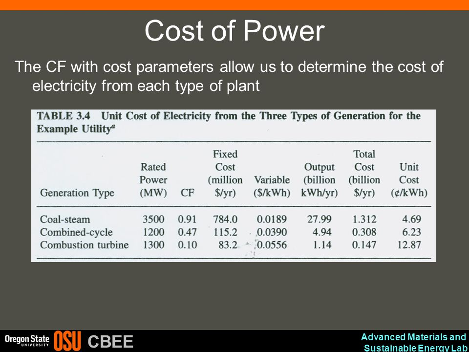 Advanced Materials and Sustainable Energy Lab CBEE Cost of Power The CF with cost parameters allow us to determine the cost of electricity from each t
