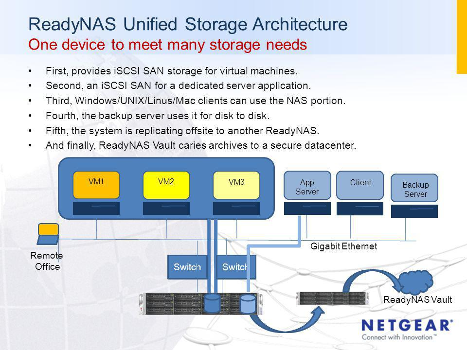 ReadyNAS Unified Storage Architecture One device to meet many storage needs First, provides iSCSI SAN storage for virtual machines.