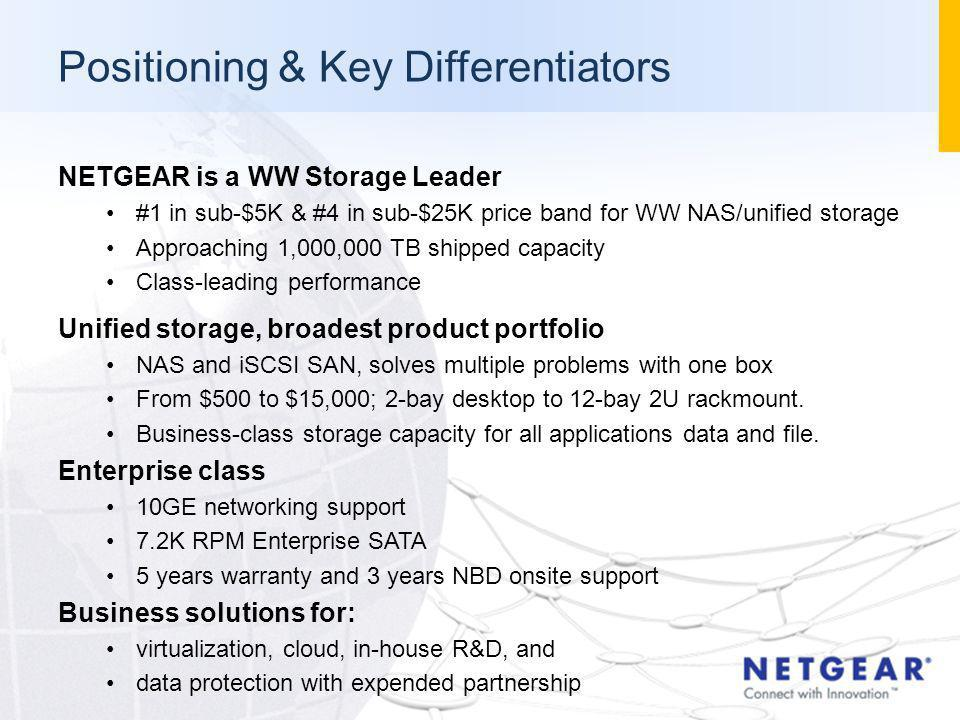 NETGEAR is a WW Storage Leader #1 in sub-$5K & #4 in sub-$25K price band for WW NAS/unified storage Approaching 1,000,000 TB shipped capacity Class-le