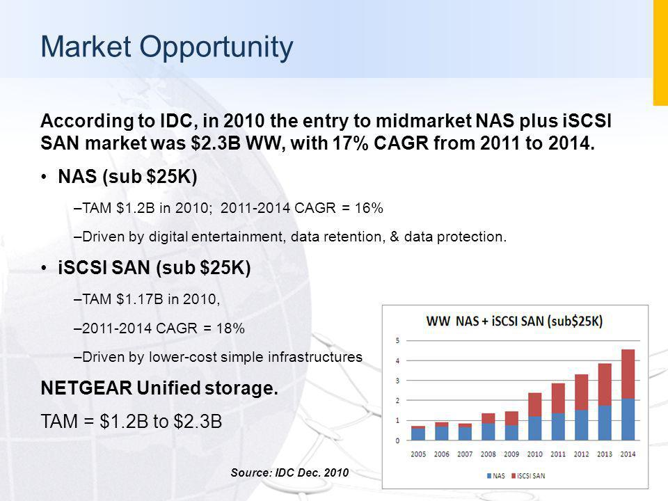 Market Opportunity According to IDC, in 2010 the entry to midmarket NAS plus iSCSI SAN market was $2.3B WW, with 17% CAGR from 2011 to 2014. NAS (sub