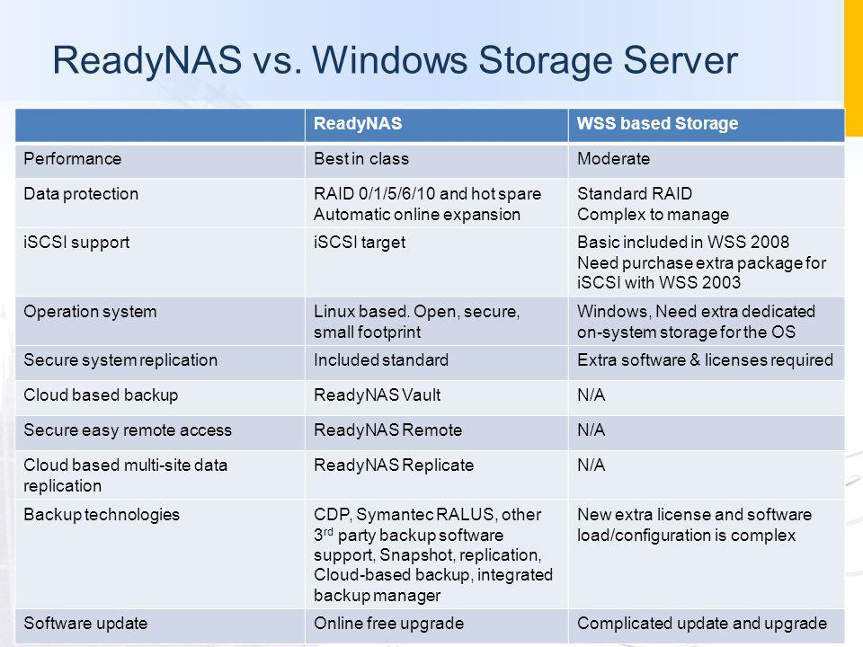 ReadyNAS vs. Windows Storage Server ReadyNASWSS based Storage PerformanceBest in classModerate Data protectionRAID 0/1/5/6/10 and hot spare Automatic