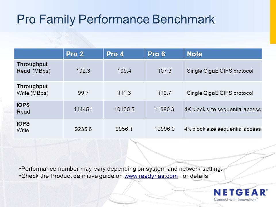 Pro Family Performance Benchmark Pro 2Pro 4Pro 6Note Throughput Read (MBps)102.3109.4107.3Single GigaE CIFS protocol Throughput Write (MBps)99.7111.31