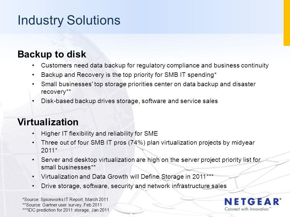 Backup to disk Customers need data backup for regulatory compliance and business continuity Backup and Recovery is the top priority for SMB IT spendin