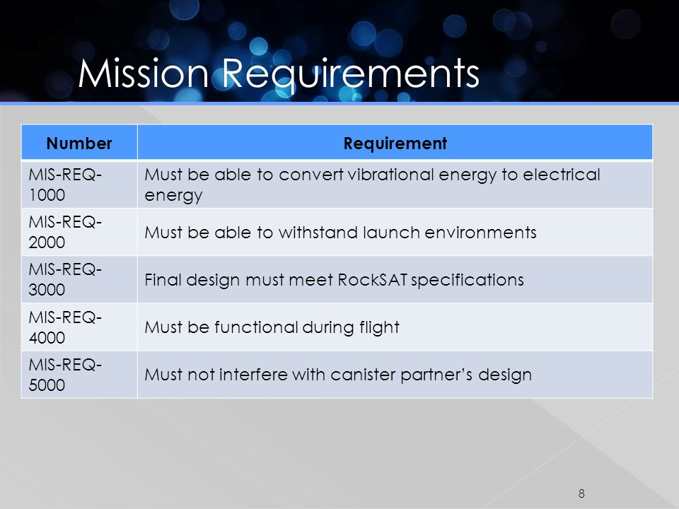 NumberRequirement MIS-REQ- 1000 Must be able to convert vibrational energy to electrical energy MIS-REQ- 2000 Must be able to withstand launch environments MIS-REQ- 3000 Final design must meet RockSAT specifications MIS-REQ- 4000 Must be functional during flight MIS-REQ- 5000 Must not interfere with canister partners design 8