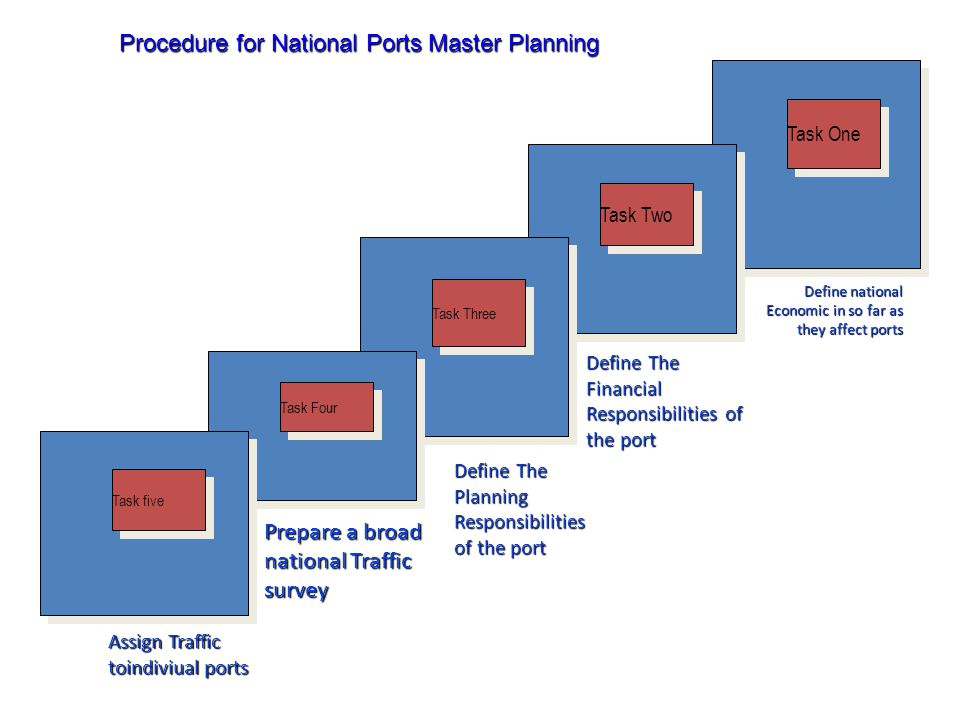 Procedure for National Ports Master Planning Task One Task Two Task Three Task Four Task five Define The Planning Responsibilities of the port Define