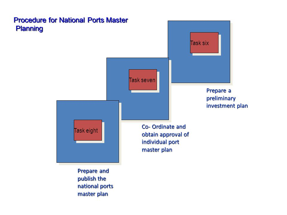 Procedure for National Ports Master Planning Planning Task six Task seven Task eight Prepare a preliminary investment plan Co- Ordinate and obtain app