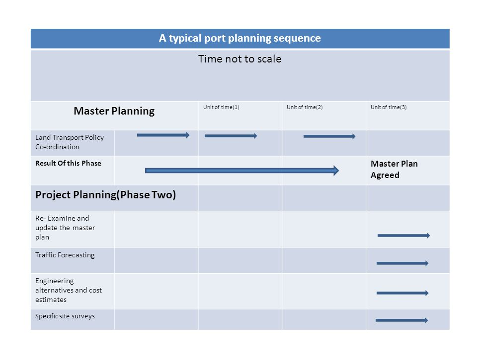 A typical port planning sequence Time not to scale Master Planning Unit of time(1)Unit of time(2)Unit of time(3) Land Transport Policy Co-ordination R