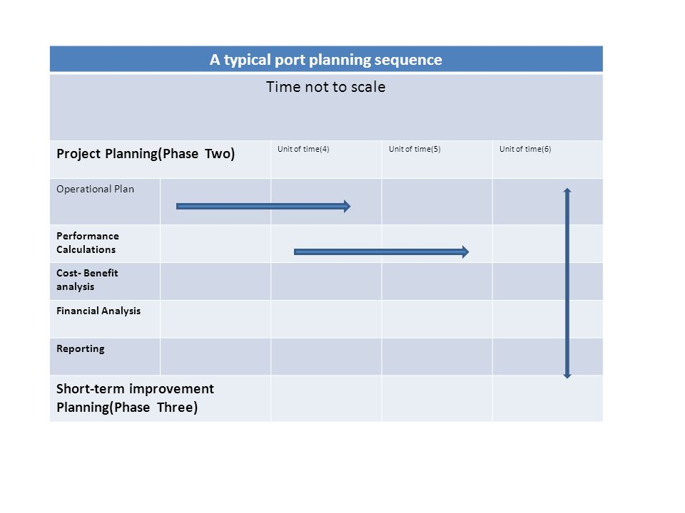 A typical port planning sequence Time not to scale Project Planning(Phase Two) Unit of time(4)Unit of time(5)Unit of time(6) Operational Plan Performa