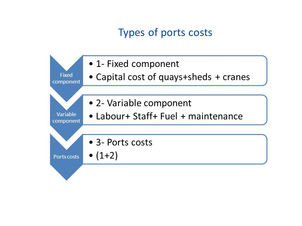 Types of ports costs Fixed component 1- Fixed component Capital cost of quays+sheds + cranes Variable component 2- Variable component Labour+ Staff+ F