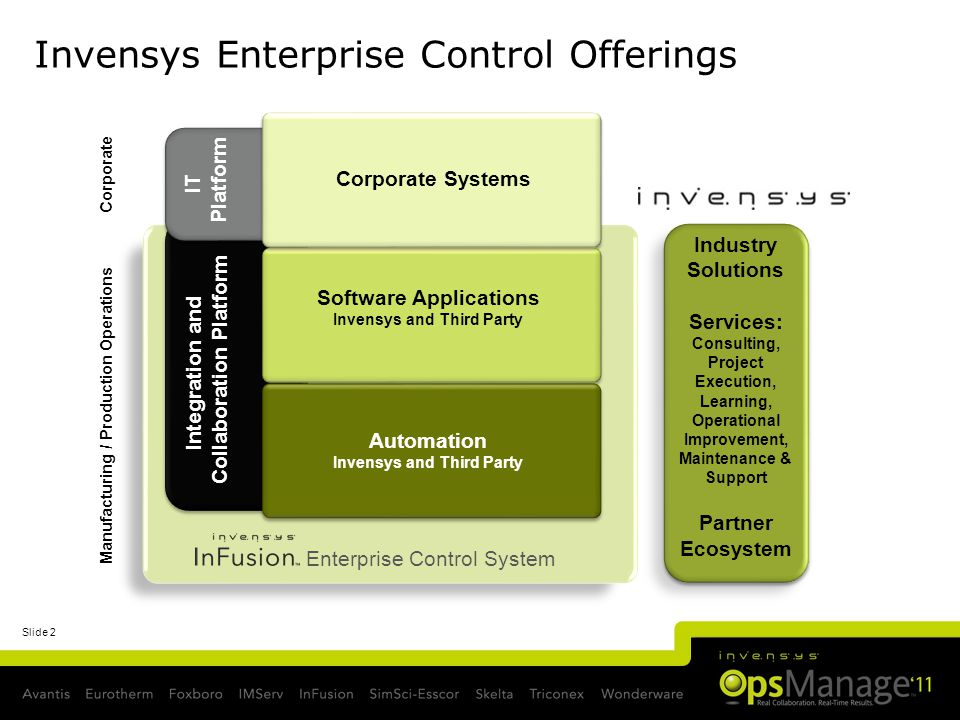 Slide 2 Invensys Enterprise Control Offerings Manufacturing / Production Operations Corporate Integration and Collaboration Platform Automation Invensys and Third Party Software Applications Invensys and Third Party Enterprise Control System IT Platform Corporate Systems