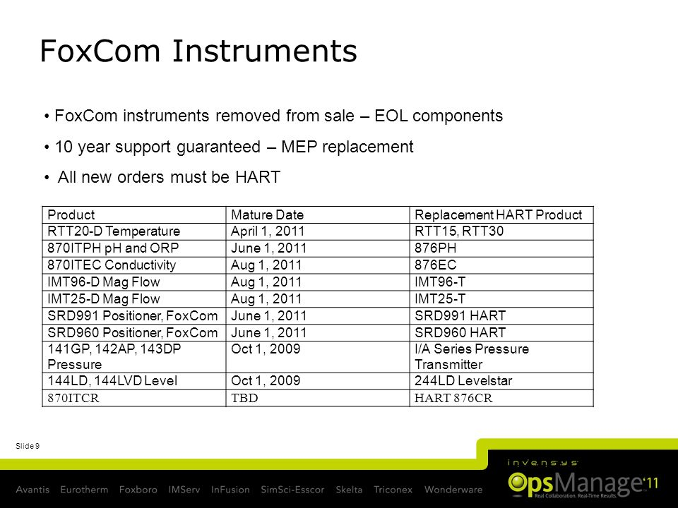 Slide 9 FoxCom Instruments ProductMature DateReplacement HART Product RTT20-D TemperatureApril 1, 2011RTT15, RTT30 870ITPH pH and ORPJune 1, 2011876PH 870ITEC ConductivityAug 1, 2011876EC IMT96-D Mag FlowAug 1, 2011IMT96-T IMT25-D Mag FlowAug 1, 2011IMT25-T SRD991 Positioner, FoxComJune 1, 2011SRD991 HART SRD960 Positioner, FoxComJune 1, 2011SRD960 HART 141GP, 142AP, 143DP Pressure Oct 1, 2009I/A Series Pressure Transmitter 144LD, 144LVD LevelOct 1, 2009244LD Levelstar 870ITCRTBDHART 876CR FoxCom instruments removed from sale – EOL components 10 year support guaranteed – MEP replacement All new orders must be HART