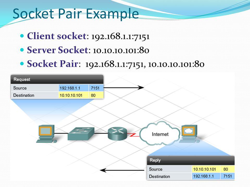 Socket Pair Example Client socket: 192.168.1.1:7151 Server Socket: 10.10.10.101:80 Socket Pair: 192.168.1.1:7151, 10.10.10.101:80