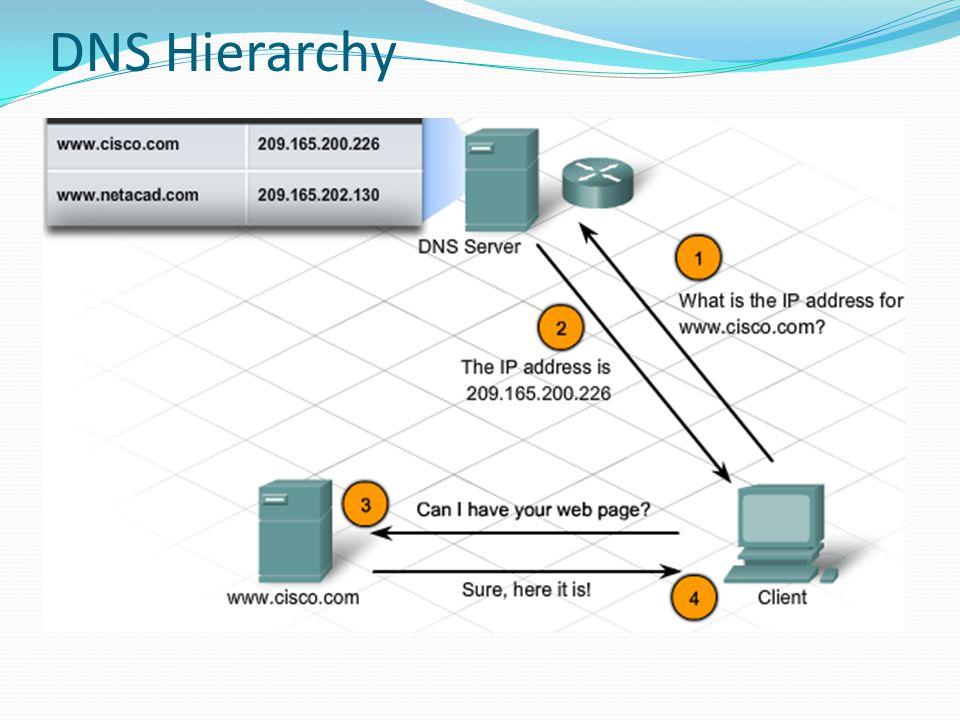 DNS Hierarchy
