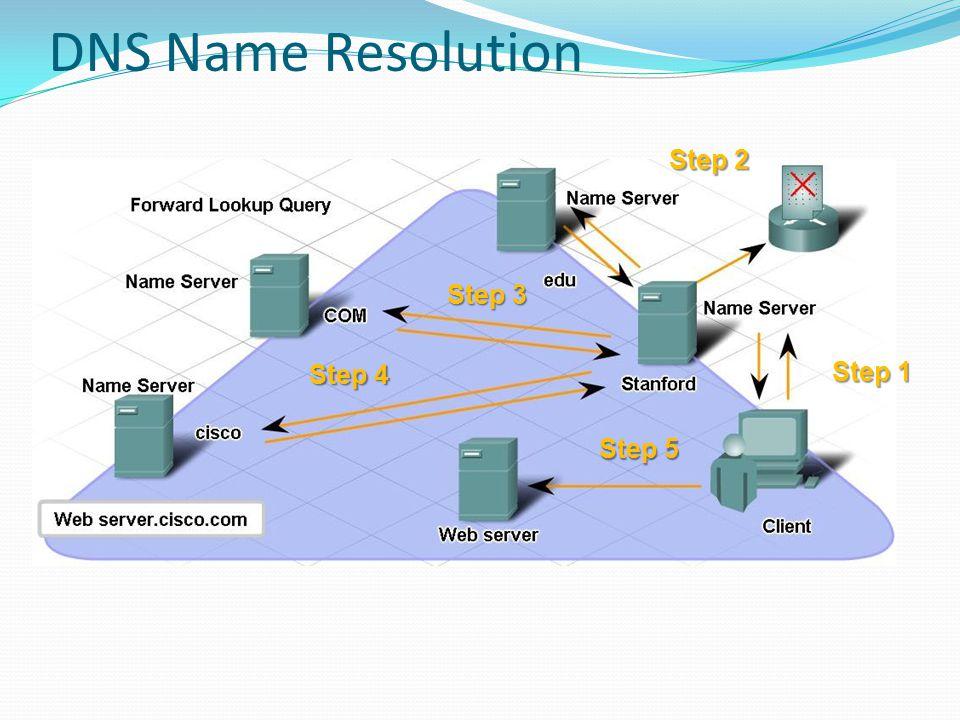 DNS Name Resolution Step 1 Step 2 Step 3 Step 4 Step 5