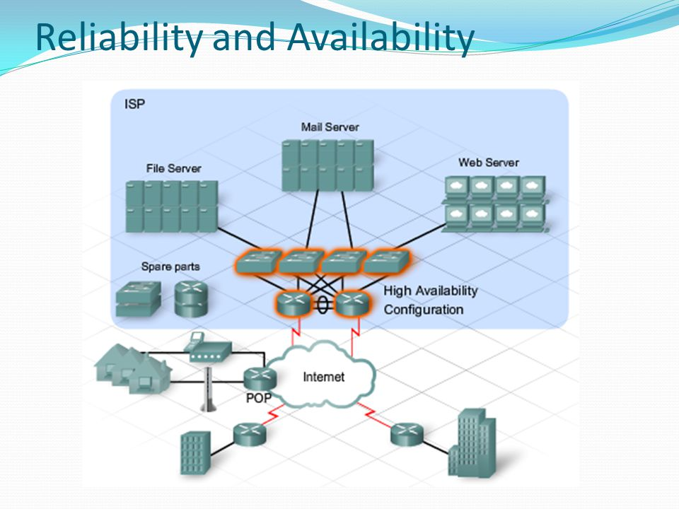 Reliability and Availability