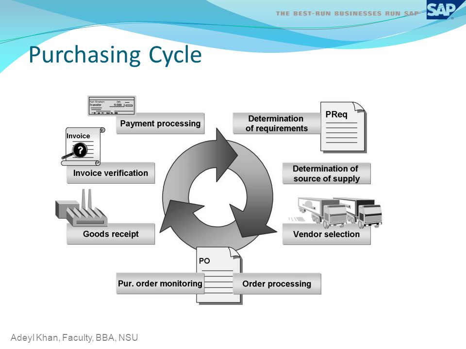 Adeyl Khan, Faculty, BBA, NSU Purchasing Cycle