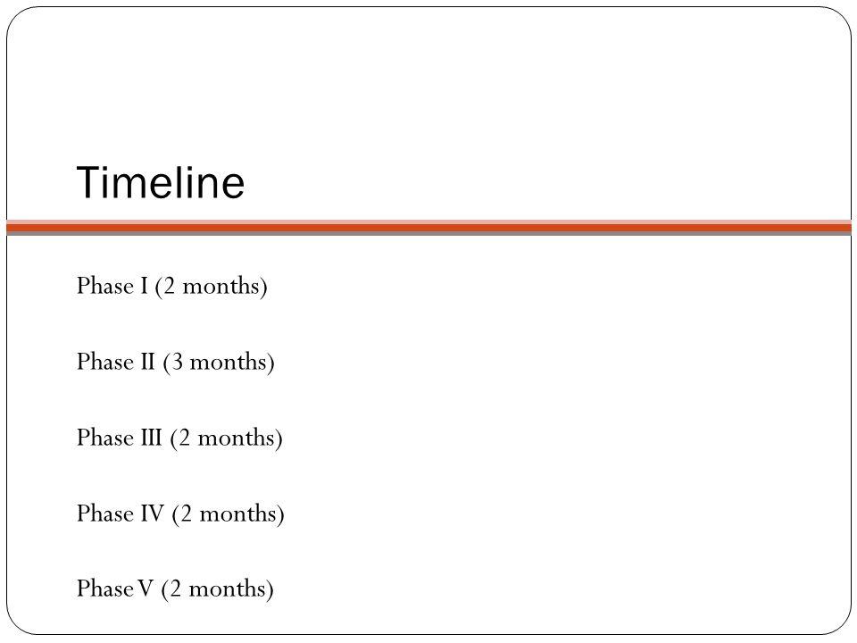 Timeline Phase I (2 months) Phase II (3 months) Phase III (2 months) Phase IV (2 months) Phase V (2 months)