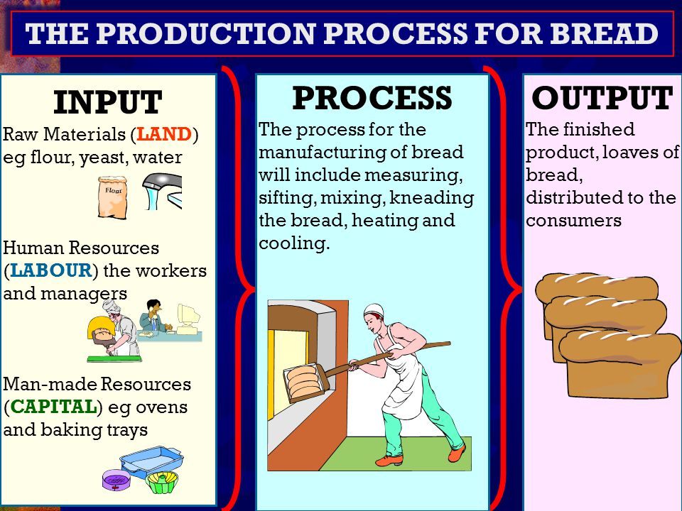 16 What Production System.