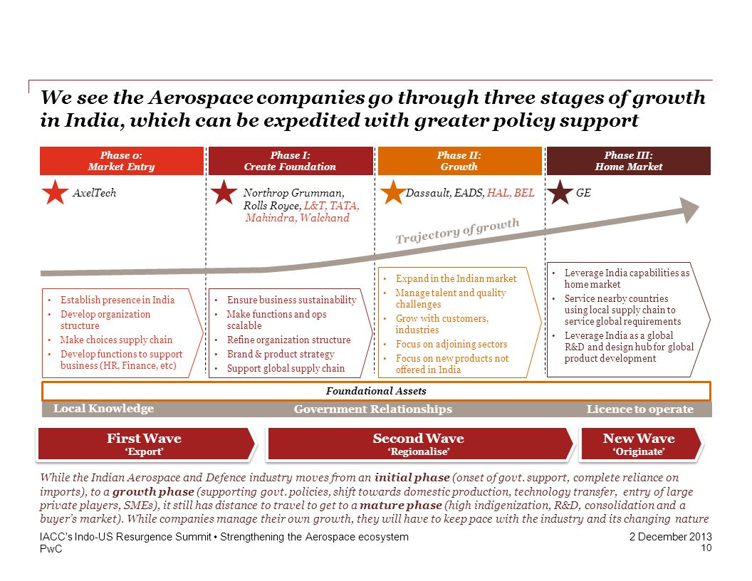 PwC 2 December 2013 We see the Aerospace companies go through three stages of growth in India, which can be expedited with greater policy support IACC s Indo-US Resurgence Summit Strengthening the Aerospace ecosystem Phase I: Create Foundation Phase II: Growth Phase III: Home Market Ensure business sustainability Make functions and ops scalable Refine organization structure Brand & product strategy Support global supply chain Expand in the Indian market Manage talent and quality challenges Grow with customers, industries Focus on adjoining sectors Focus on new products not offered in India Leverage India capabilities as home market Service nearby countries using local supply chain to service global requirements Leverage India as a global R&D and design hub for global product development Phase 0: Market Entry Foundational Assets Trajectory of growth Establish presence in India Develop organization structure Make choices supply chain Develop functions to support business (HR, Finance, etc) Northrop Grumman, Rolls Royce, L&T, TATA, Mahindra, Walchand GEAxelTech Dassault, EADS, HAL, BEL Local Knowledge Government Relationships Licence to operate New Wave Originate New Wave Originate First Wave Export First Wave Export Second Wave Regionalise Second Wave Regionalise While the Indian Aerospace and Defence industry moves from an initial phase (onset of govt.