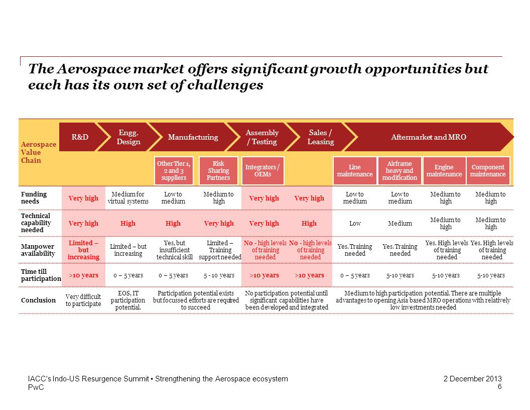 PwC 2 December 2013 The Aerospace market offers significant growth opportunities but each has its own set of challenges IACC s Indo-US Resurgence Summit Strengthening the Aerospace ecosystem Aerospace Value Chain Funding needs Very high Medium for virtual systems Low to medium Medium to high Very high Low to medium Medium to high Technical capability needed Very highHigh Very high HighLowMedium Medium to high Manpower availability Limited – but increasing Yes, but insufficient technical skill Limited – Training support needed No - high levels of training needed Yes.