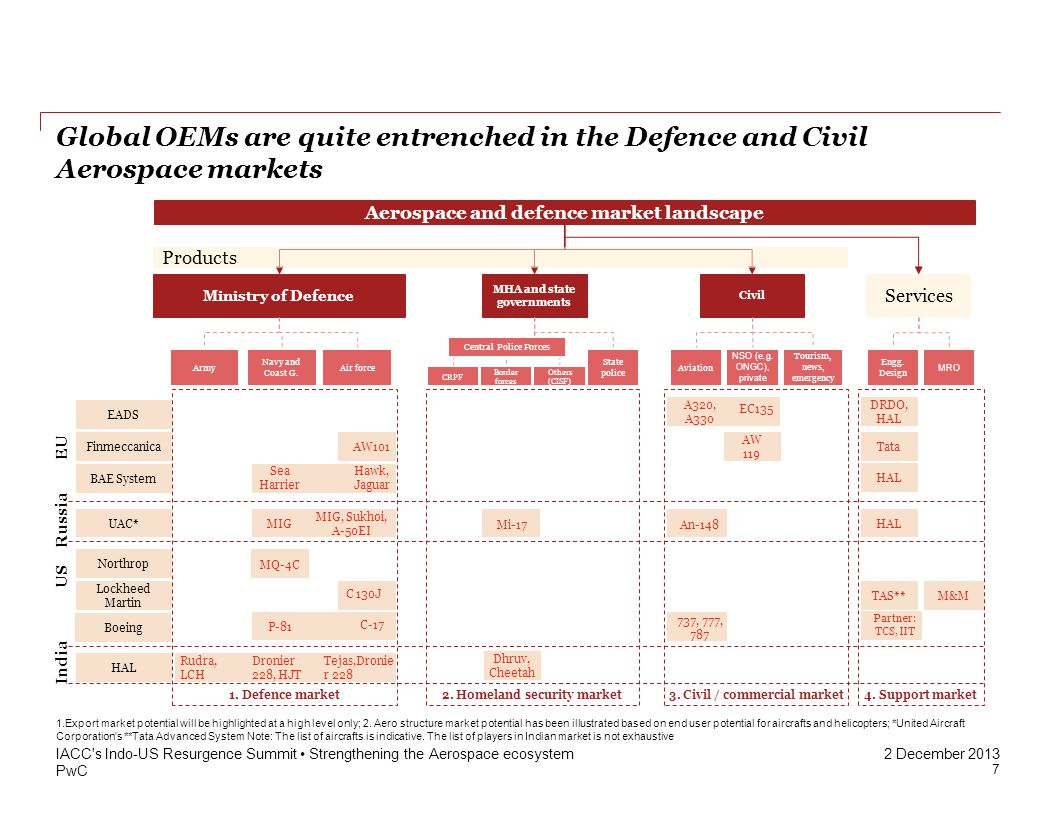 PwC 2 December 2013 Global OEMs are quite entrenched in the Defence and Civil Aerospace markets IACC s Indo-US Resurgence Summit Strengthening the Aerospace ecosystem Finmeccanica Aerospace and defence market landscape Civil Aviation NSO (e.g.