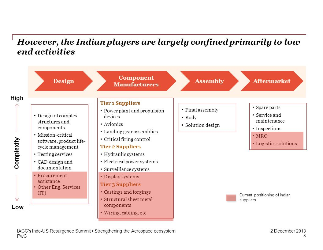PwC 2 December 2013 However, the Indian players are largely confined primarily to low end activities IACC's Indo-US Resurgence Summit Strengthening th