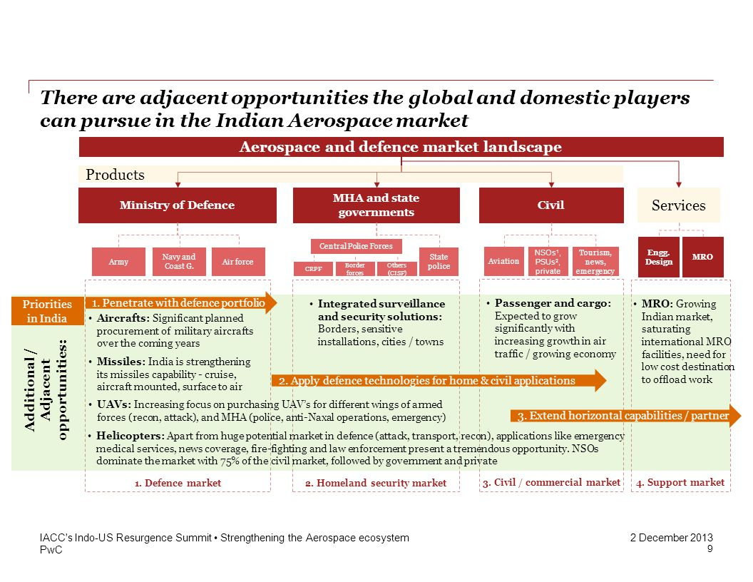 PwC 2 December 2013 There are adjacent opportunities the global and domestic players can pursue in the Indian Aerospace market IACC's Indo-US Resurgen